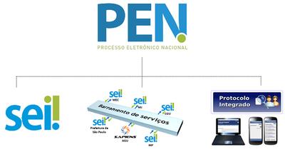 Infográfico do Processo Eletrônico Nacional (PEN)